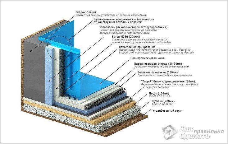 Устройство гидроизоляции бассейна