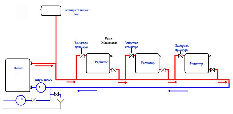 Схема разводки отопления в частном доме своими руками