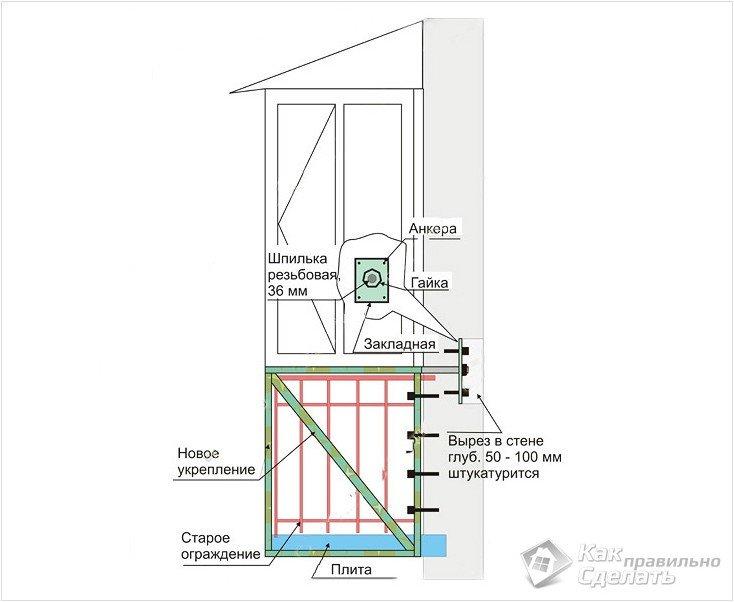 Все просто - подготовка балкона к остеклению stroim-gramotno.