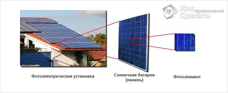 Из чего сделать солнечную батарею